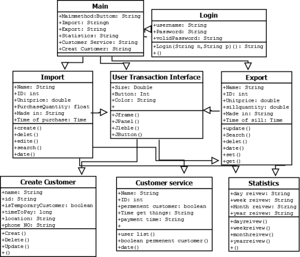 CRC Model and Class Diagram: | SunLightGroup