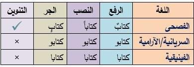 Photo of العربية أصل لغات العالم/ 2