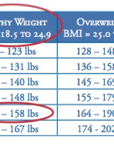 An image of  chart showing height and healthy weight properly selected also tools to assess your health risk how body rh sunnybrook