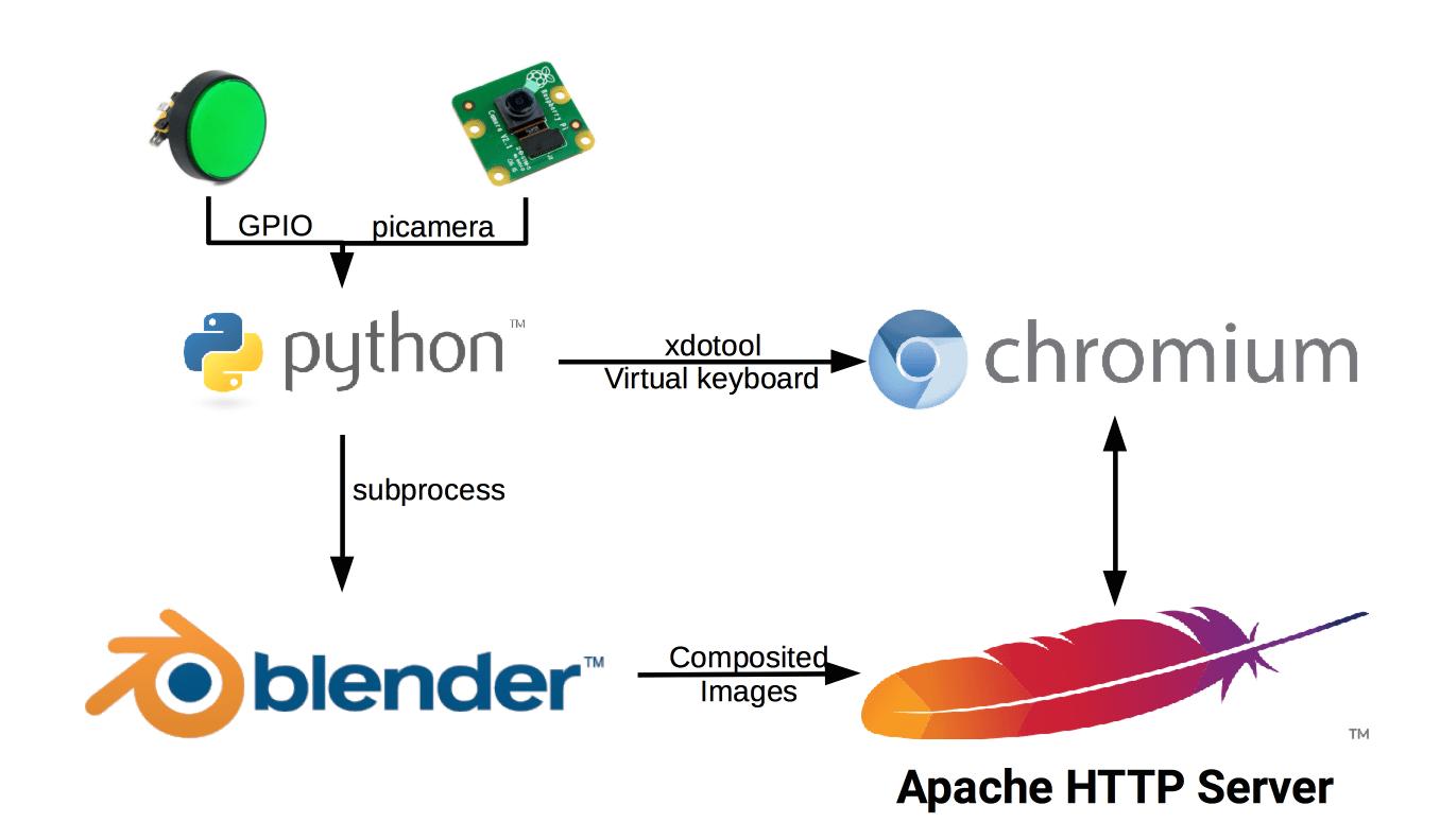 hight resolution of software block diagram