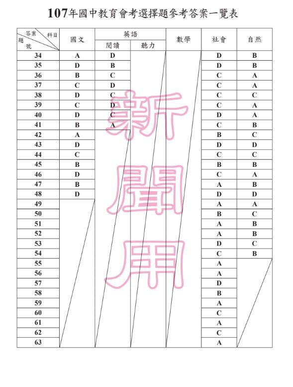 107年國中教育會考(2018會考)試題題本暨參考答案。會考完整題目及解答 - 商妮吃喝遊樂