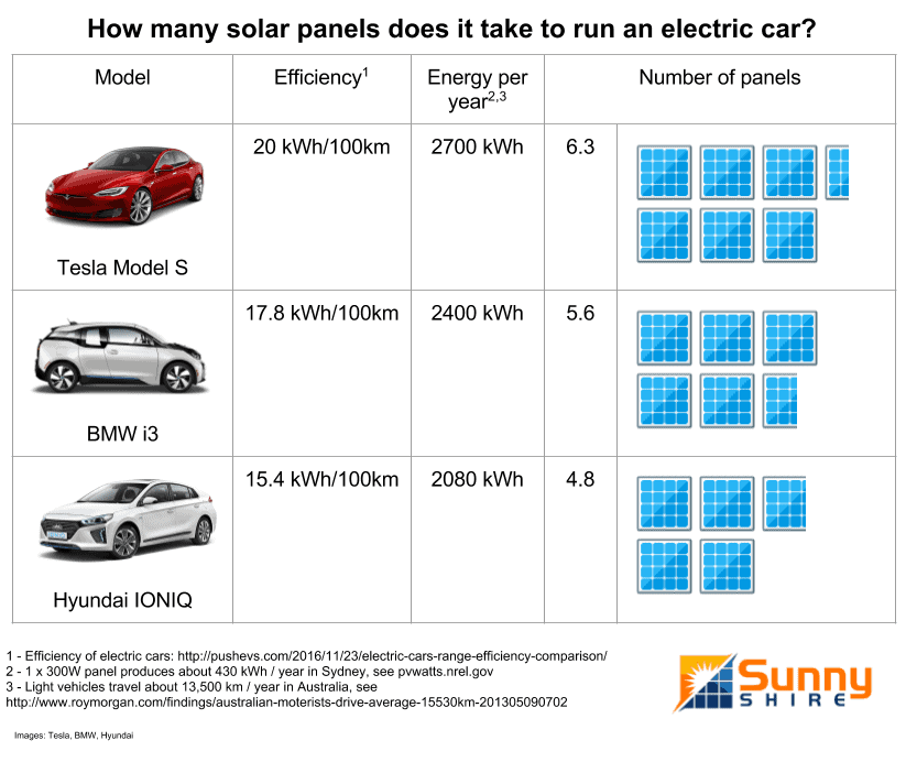 How Many Solar Panels Are Needed To Run An Electric Car
