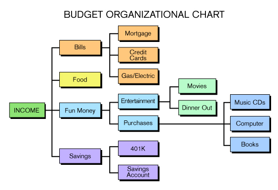 Budget Flowchart