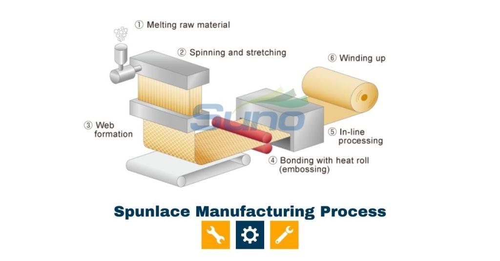 Spunlace Manufacturing Process