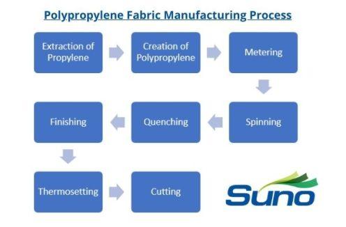 Polypropylene Fabric Manufacturing Process