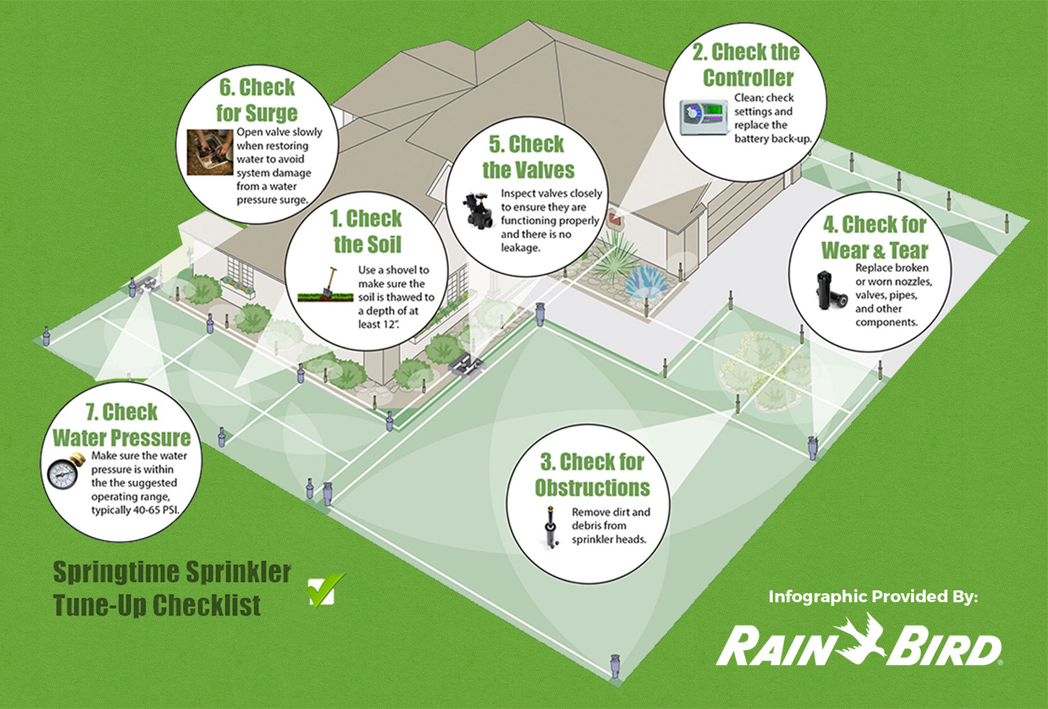 Sprinkler System Tune-Up Checklist