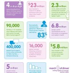 World Prematurity Day 2013