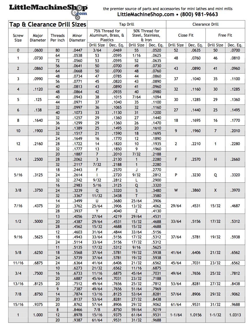 Clearance Hole Sizes : clearance, sizes, Little, Machine, Drill, Chart, Bastik