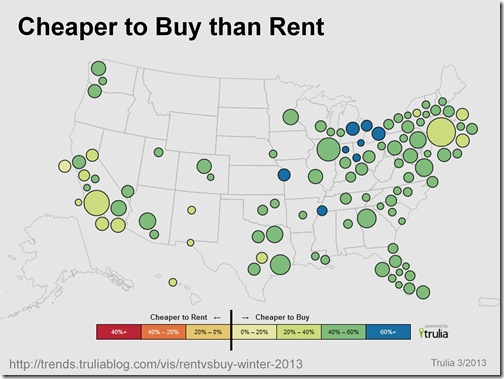 cheaper to buy than rent