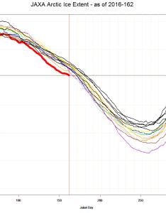 Dmi arctic ice chart shows crossing also  sunshine hours rh sunshinehours