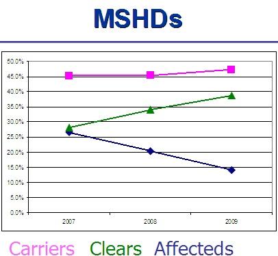 MSHD cord1 Trends