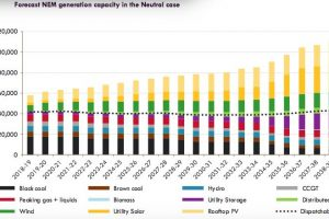 Rooftop solar will generate more than coal by 2040, saving billions