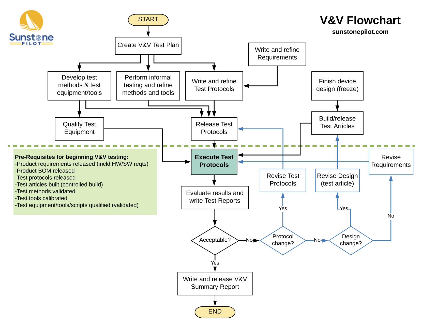 hight resolution of  click here to download the flowchart as a pdf
