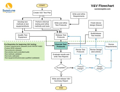 small resolution of  click here to download the flowchart as a pdf