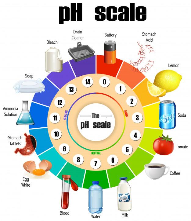 scala de pH