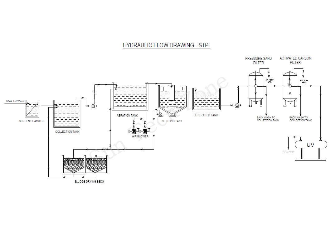 hight resolution of industrial process water