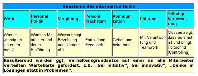 Struktur des internen Leitbilds als Teil der Unternehmensvision
