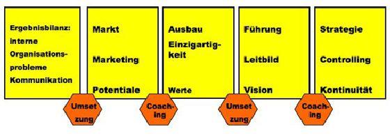 Strategieprozess - zur Unternehmensvision