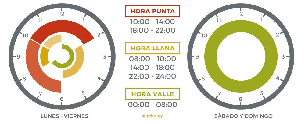 nuevos horarios por tramos energía