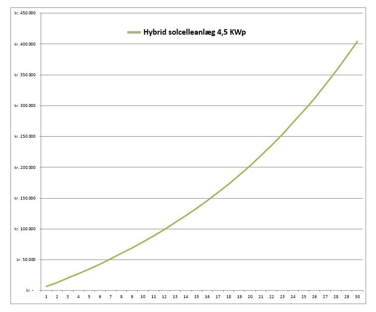 Regneeksempel på et 4,5 KW hybrid solcelleanlæg med batteri.