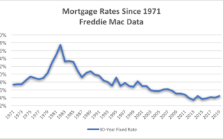 Current Mortgage Rate Forecast for Pennsylvania