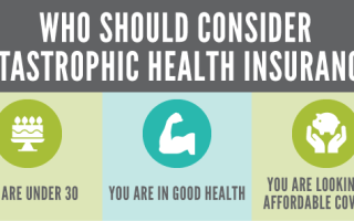 Who is CatastrophicHealth Insurance Ideal For?
