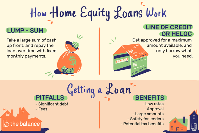 Home Equity Loan vs Line of Credit - Advantages