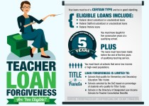 Teacher Loan Forgiveness Application 2020: