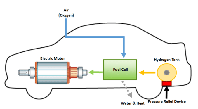 Vehicles that use a hydrogen fuel cell receive a better fuel economy rating.