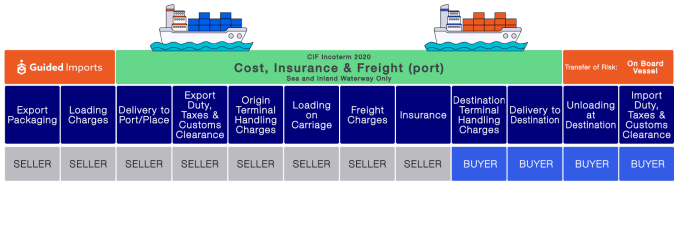CIF in Shipping Terms & Understanding Buyer & Seller's Obligations