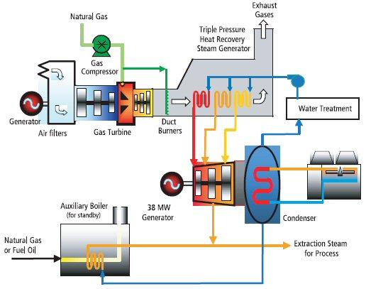 General Motors Wiring Diagram Symbols โรงไฟฟ้า โดยสังเขป สมุดบันทึกของ ซุนเซ็ก