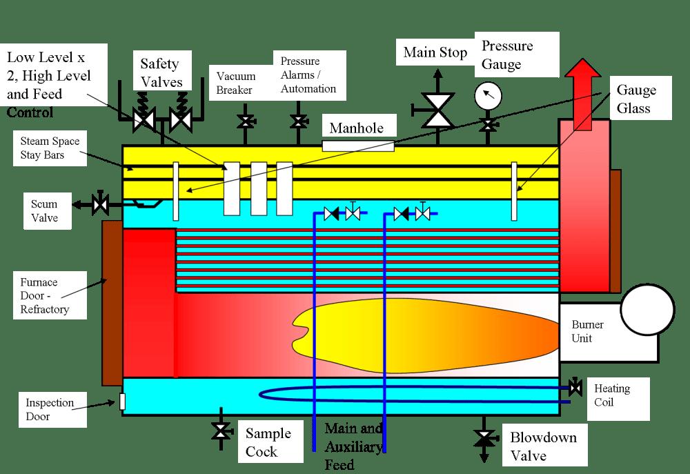 medium resolution of boiler fittings
