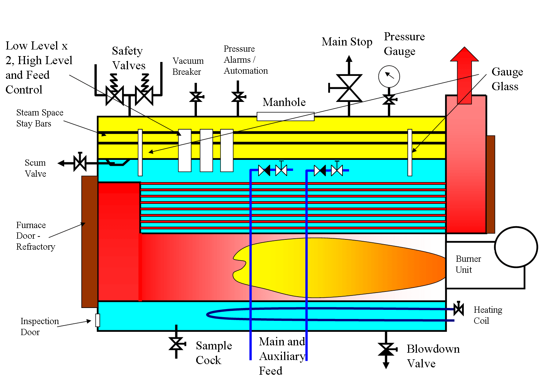 hight resolution of boiler fittings