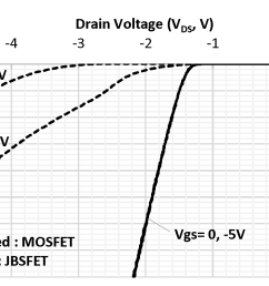 the third quadrant behaviors of the fabricated jbsfet and mosfet  [ 1206 x 829 Pixel ]