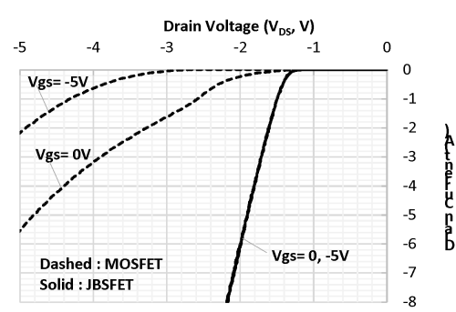 small resolution of the third quadrant behaviors of the fabricated jbsfet and mosfet