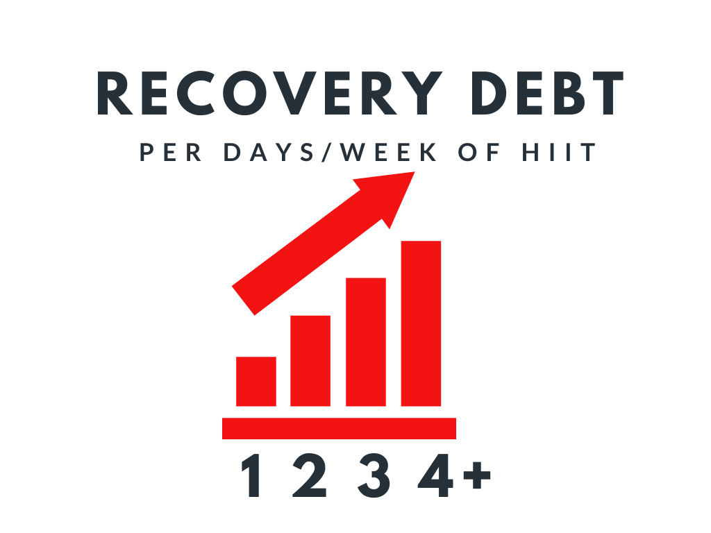 how to recover faster.  recovery debt with hiit training