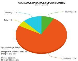 Výživové údaje ananasové banánové smoothie