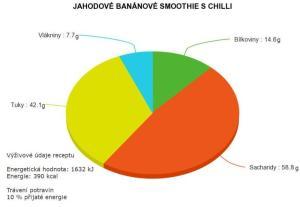 Výživové údaje jahodové banánové smoothie s chilli