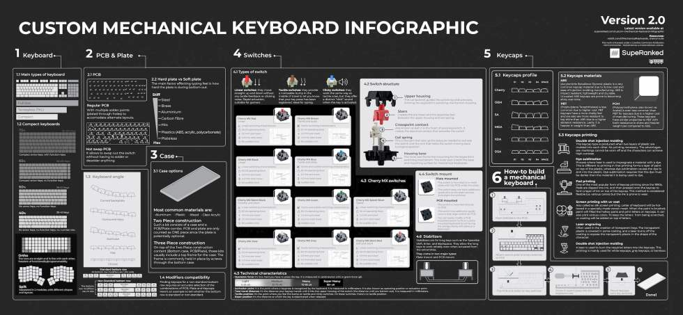 SupeRanked 010 Custom Mechanical Keyboard Infographic V2.0 - Snapshot