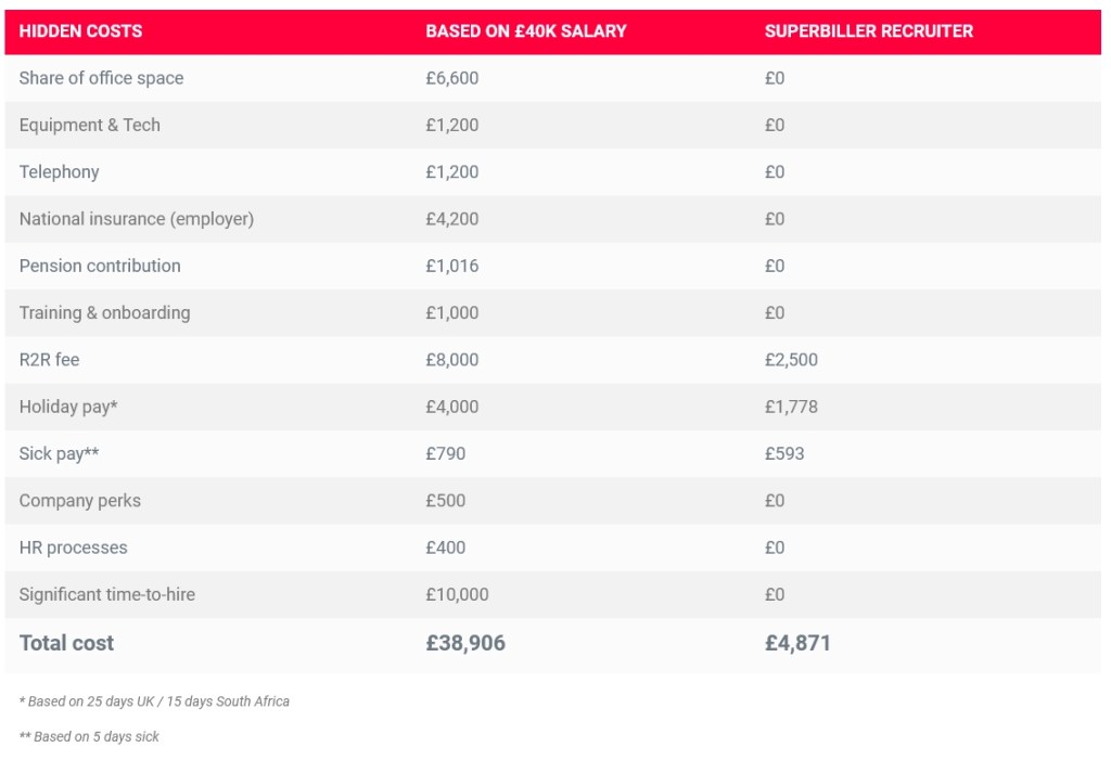 Example savings table