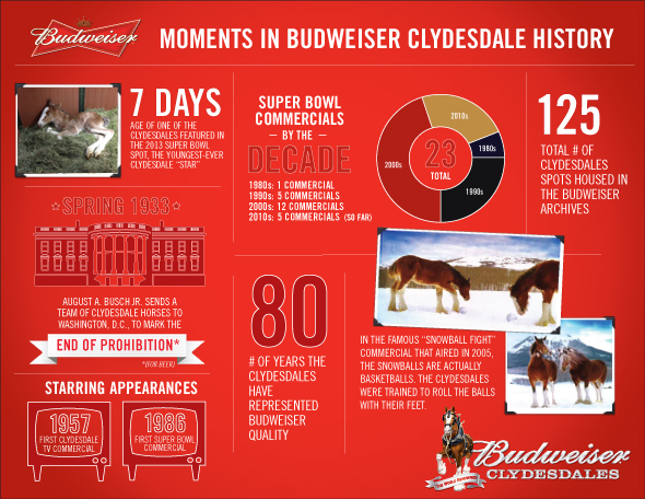 Budweiser_Clydesdale_infographic_final