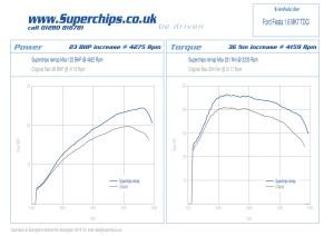 Superchips boosts the popular Mk VII Ford Fiesta 16 TDCi