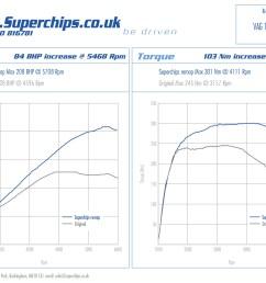 ecu remap for superchips audi a4 1 8 tfsi 120 ps [ 3508 x 2479 Pixel ]