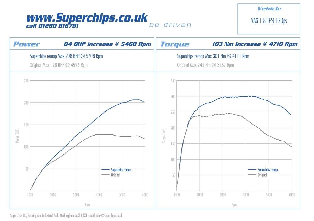 medium resolution of ecu remap for superchips audi a4 1 8 tfsi 120 ps