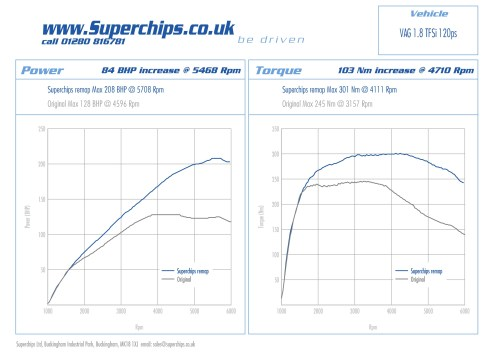 small resolution of ecu remap for superchips audi a4 1 8 tfsi 120 ps
