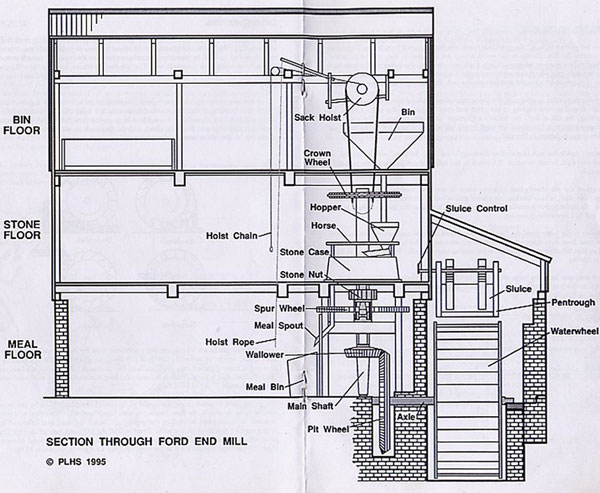 How the Watermill used to Work (4/6)