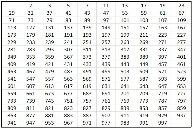 1000'e kadar olan tüm asal sayılar
