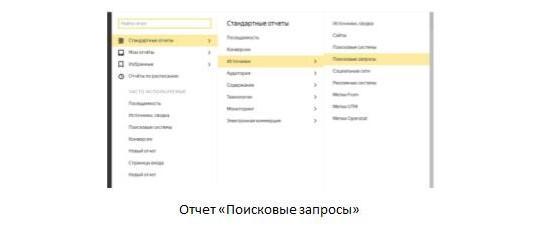 отчёт по поисковым запросам