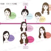 顔タイプ診断 8タイプ 東京 町田 トータル診断 パーソナルカラー診断 骨格診断