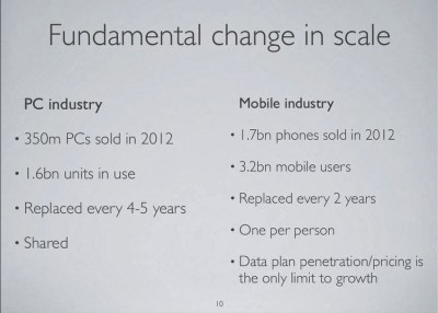 increasing number of smartphone users